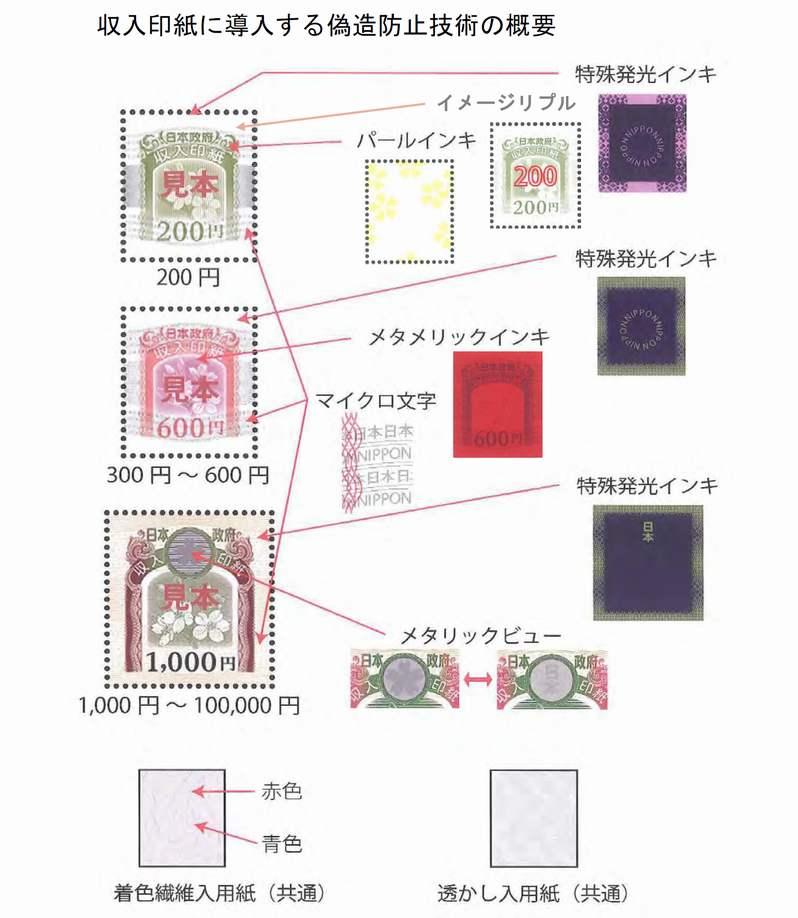 収入印紙に導入する偽造防止技術の概要