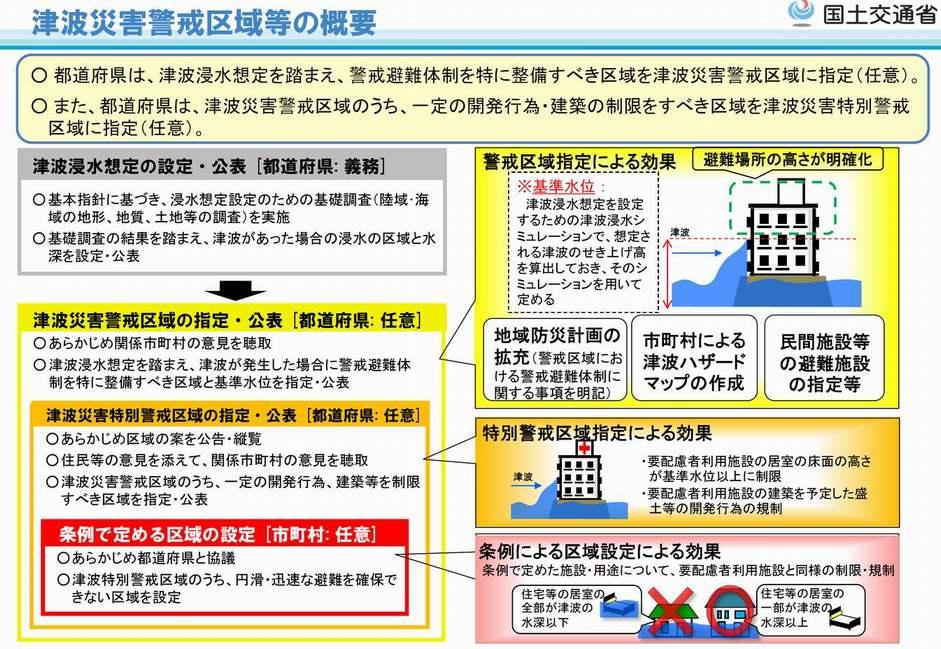 津波災害区域等の概要