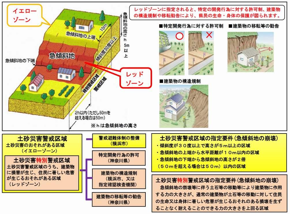 土砂災害特別警戒区域等について