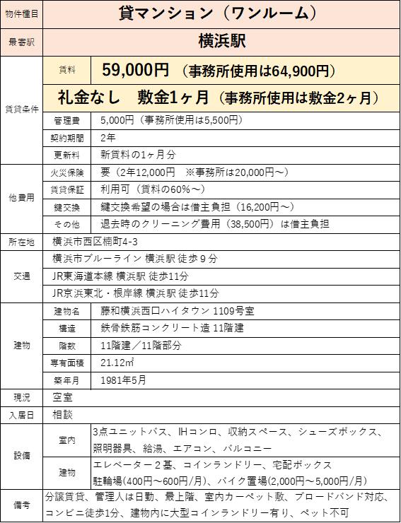 藤和横浜西口ハイタウンの賃貸